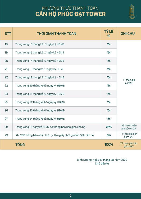 Phương thức thanh toán dự án căn hộ Phúc Đạt Tower Bình Dương