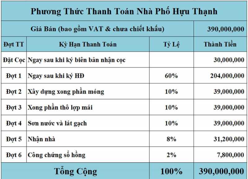 Lịch thanh toán dự án nhà phố hựu thạnh mặt tiền tỉnh lộ 824