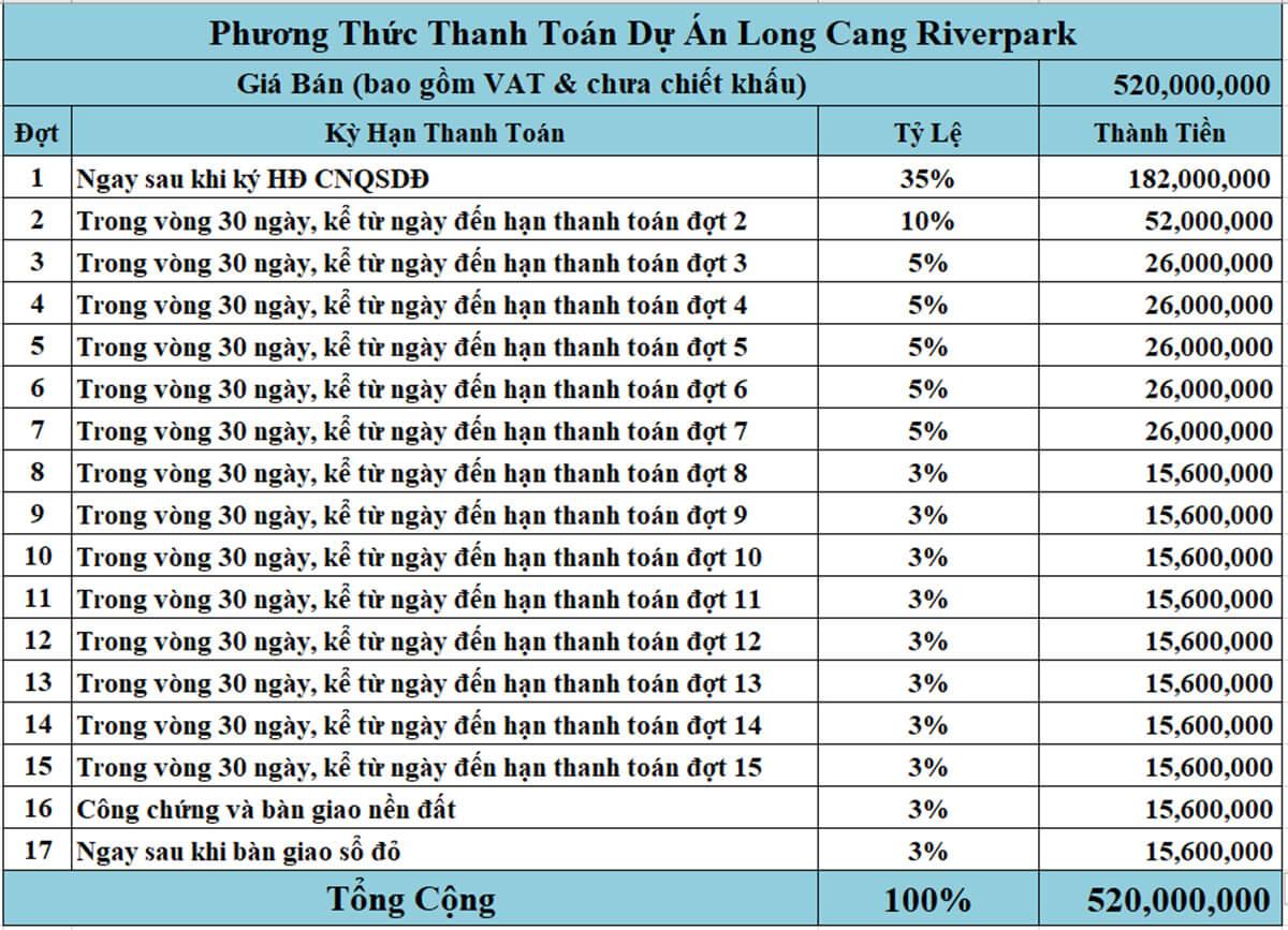 Phương thức thanh toán theo tiến độ chuẩn 35% dự án Long Cang Riverpark