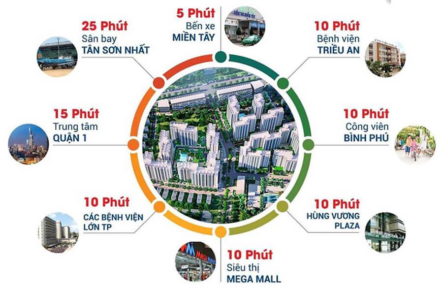 Hệ sinh thái tiện ích ngoại khu đa dạng hiện hữu quanh dự án Akari City Nam Long