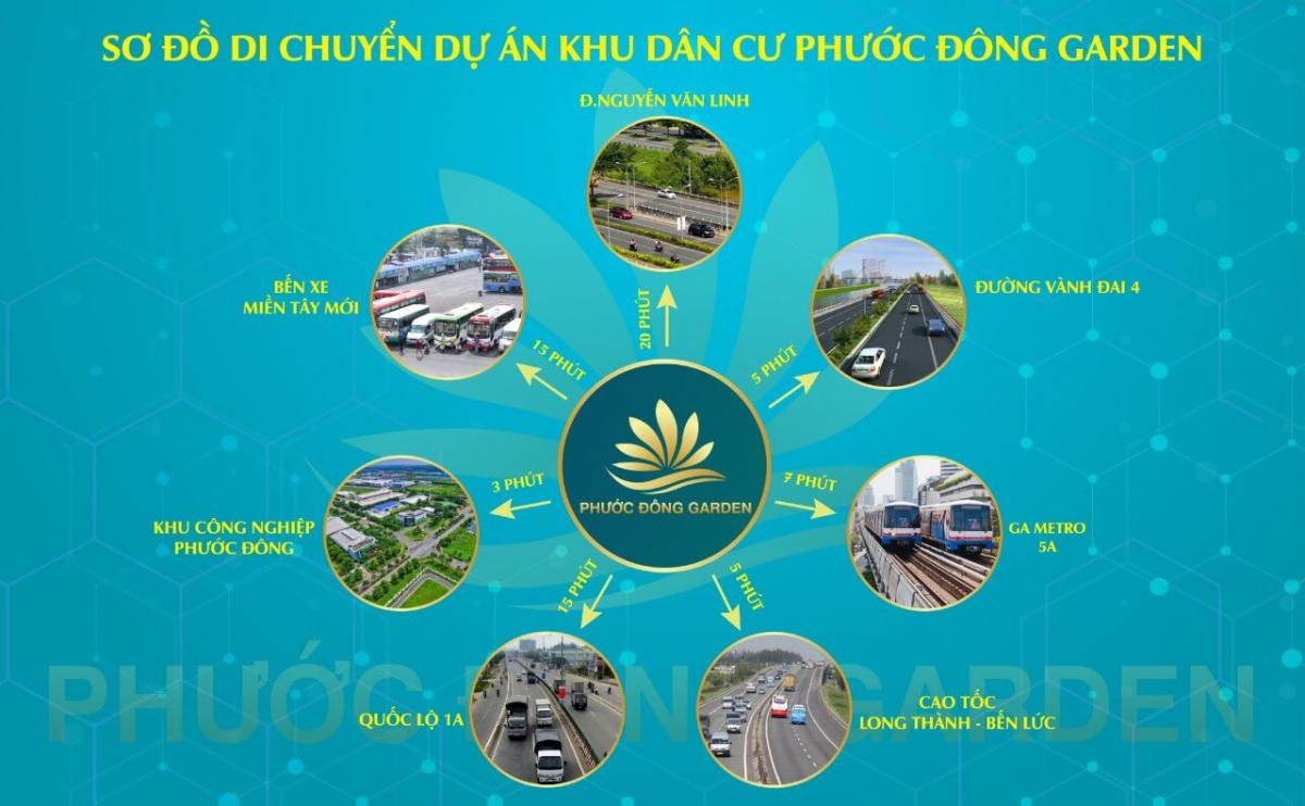 Hệ sinh thái tiện ích ngoại khu hiện hữu xung quanh khu vực dự án Phước Đông Garden